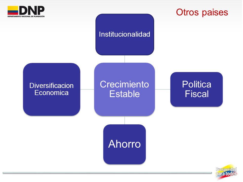 Otros paises Crecimiento Estable Institucionalidad Politica Fiscal Ahorro Diversificacion Economica