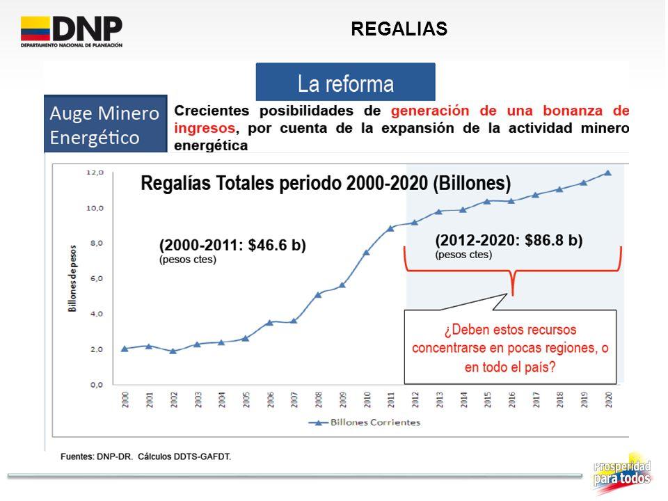 Fuente: Ingeominas y ANH REGALIAS