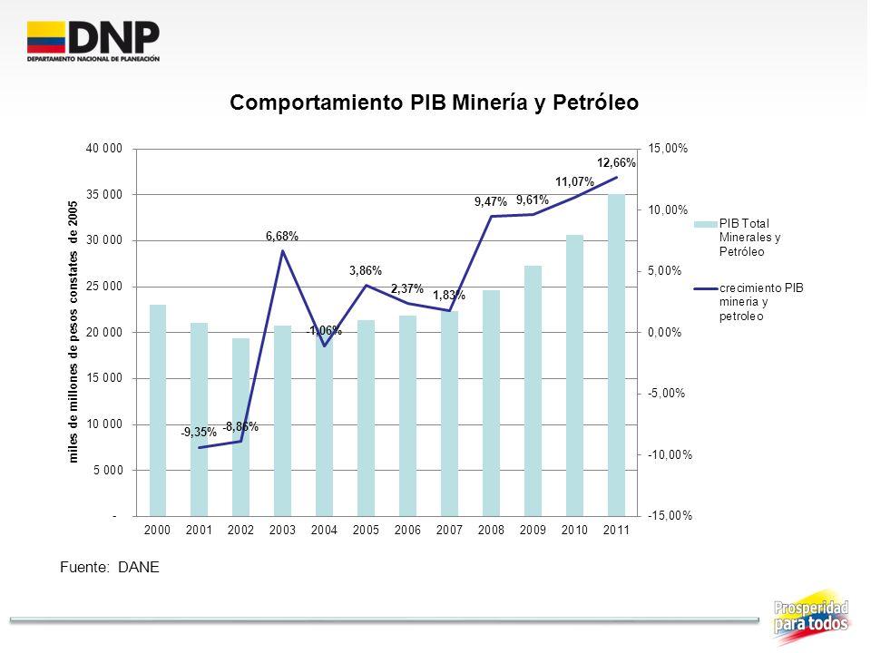 PIB TOTAL en miles de millones de pesos constantes de 2005
