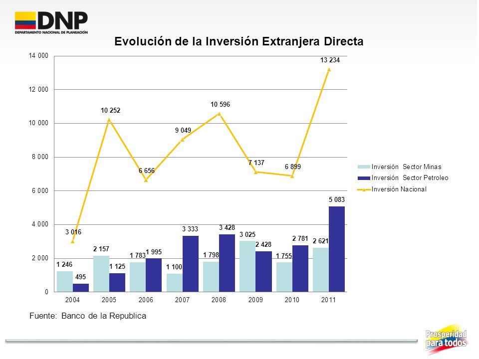 Experiencias Exitosas en otros países Creación de Fondos de Estabilización.