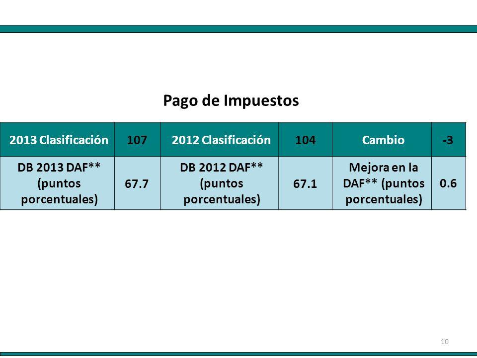 10 2013 Clasificación 107 2012 Clasificación 104 Cambio-3 DB 2013 DAF** (puntos porcentuales) 67.7 DB 2012 DAF** (puntos porcentuales) 67.1 Mejora en la DAF** (puntos porcentuales) 0.6 Pago de Impuestos