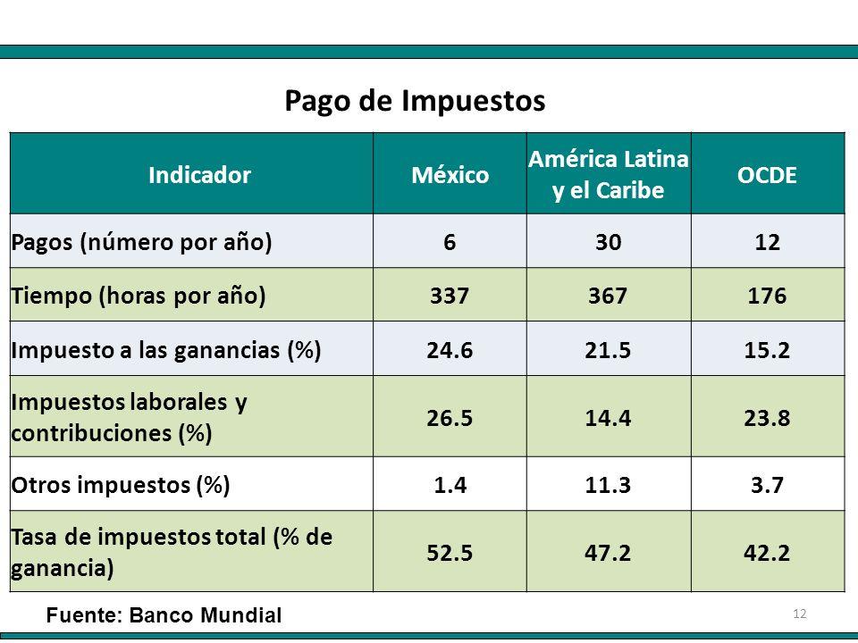 12 IndicadorMéxico América Latina y el Caribe OCDE Pagos (número por año)63012 Tiempo (horas por año)337367176 Impuesto a las ganancias (%)24.621.515.2 Impuestos laborales y contribuciones (%) 26.514.423.8 Otros impuestos (%)1.411.33.7 Tasa de impuestos total (% de ganancia) 52.547.242.2 Pago de Impuestos Fuente: Banco Mundial