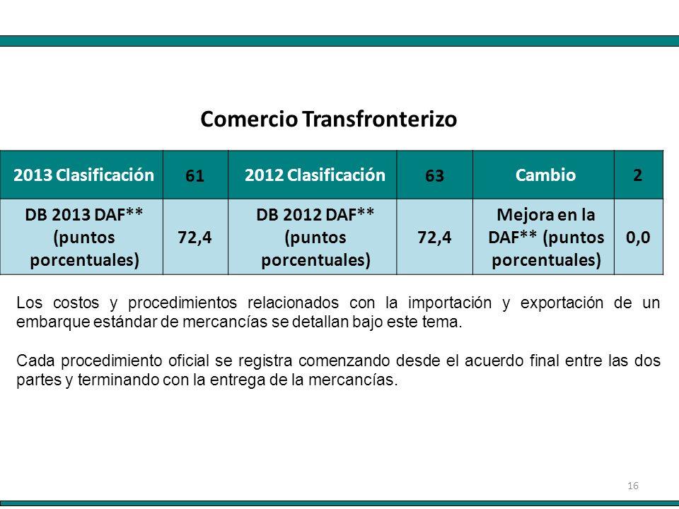 16 2013 Clasificación 61 2012 Clasificación 63 Cambio2 DB 2013 DAF** (puntos porcentuales) 72,4 DB 2012 DAF** (puntos porcentuales) 72,4 Mejora en la DAF** (puntos porcentuales) 0,0 Comercio Transfronterizo Los costos y procedimientos relacionados con la importación y exportación de un embarque estándar de mercancías se detallan bajo este tema.