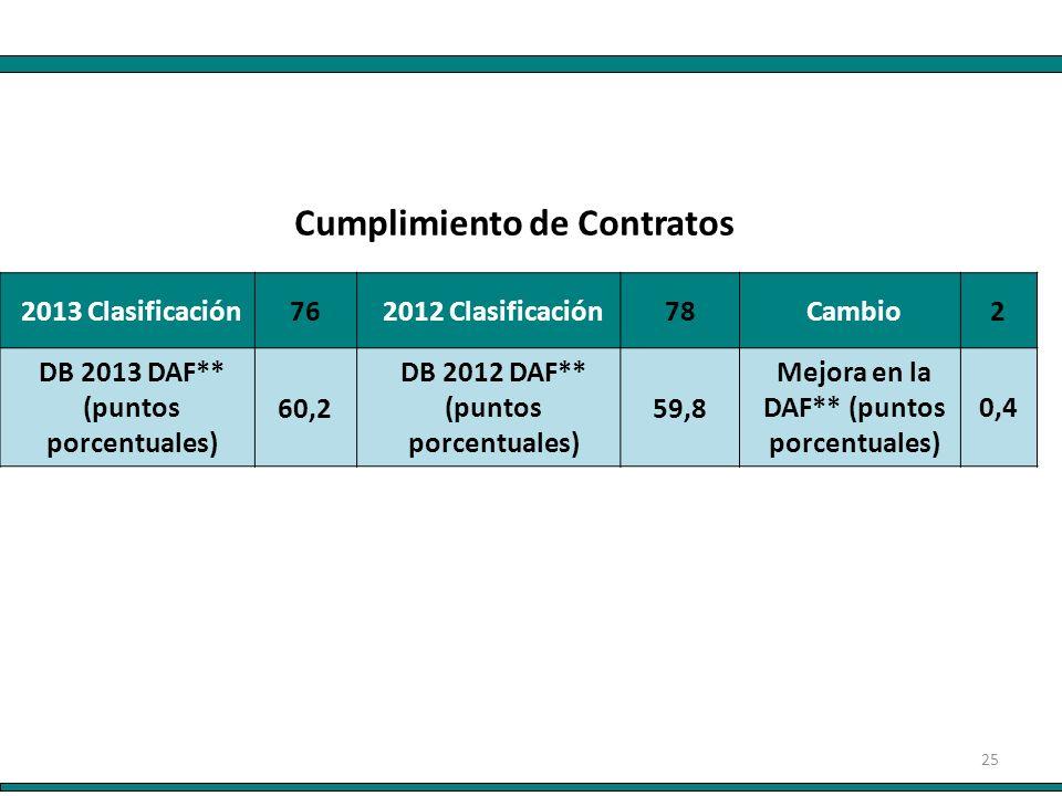 25 2013 Clasificación 76 2012 Clasificación 78 Cambio2 DB 2013 DAF** (puntos porcentuales) 60,2 DB 2012 DAF** (puntos porcentuales) 59,8 Mejora en la DAF** (puntos porcentuales) 0,4 Cumplimiento de Contratos