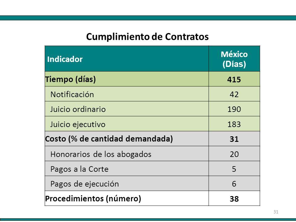 31 Indicador México (Días) Tiempo (días)415 Notificación42 Juicio ordinario190 Juicio ejecutivo183 Costo (% de cantidad demandada)31 Honorarios de los abogados20 Pagos a la Corte5 Pagos de ejecución6 Procedimientos (número)38 Cumplimiento de Contratos