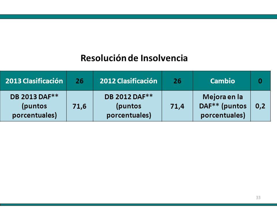 33 2013 Clasificación 26 2012 Clasificación 26 Cambio0 DB 2013 DAF** (puntos porcentuales) 71,6 DB 2012 DAF** (puntos porcentuales) 71,4 Mejora en la DAF** (puntos porcentuales) 0,2 Resolución de Insolvencia