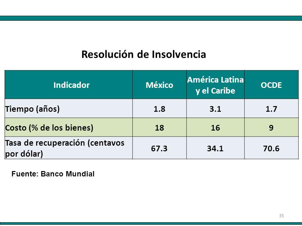 35 IndicadorMéxico América Latina y el Caribe OCDE Tiempo (años)1.83.11.7 Costo (% de los bienes)18169 Tasa de recuperación (centavos por dólar) 67.334.170.6 Resolución de Insolvencia Fuente: Banco Mundial
