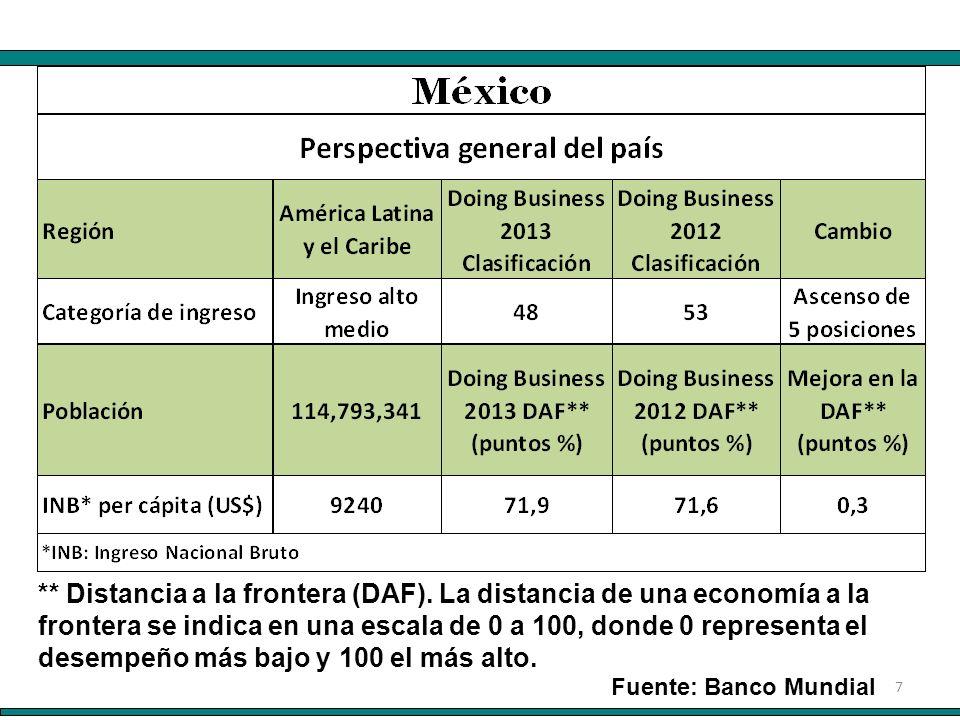 7 Fuente: Banco Mundial ** Distancia a la frontera (DAF).