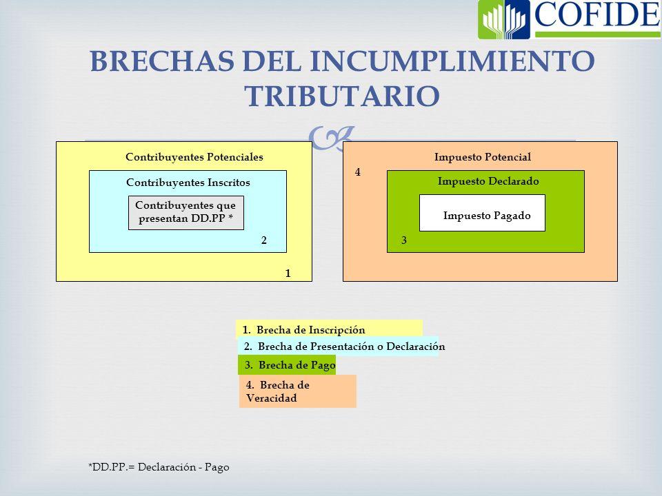 BRECHAS DEL INCUMPLIMIENTO TRIBUTARIO Contribuyentes Inscritos Contribuyentes que presentan DD.PP * Contribuyentes Potenciales 2 1 Impuesto Potencial
