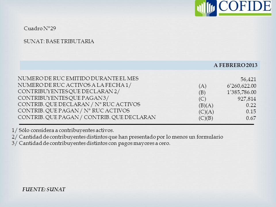 Cuadro N°29 SUNAT: BASE TRIBUTARIA NUMERO DE RUC EMITIDO DURANTE EL MES NUMERO DE RUC ACTIVOS A LA FECHA 1/ CONTRIBUYENTES QUE DECLARAN 2/ CONTRIBUYEN