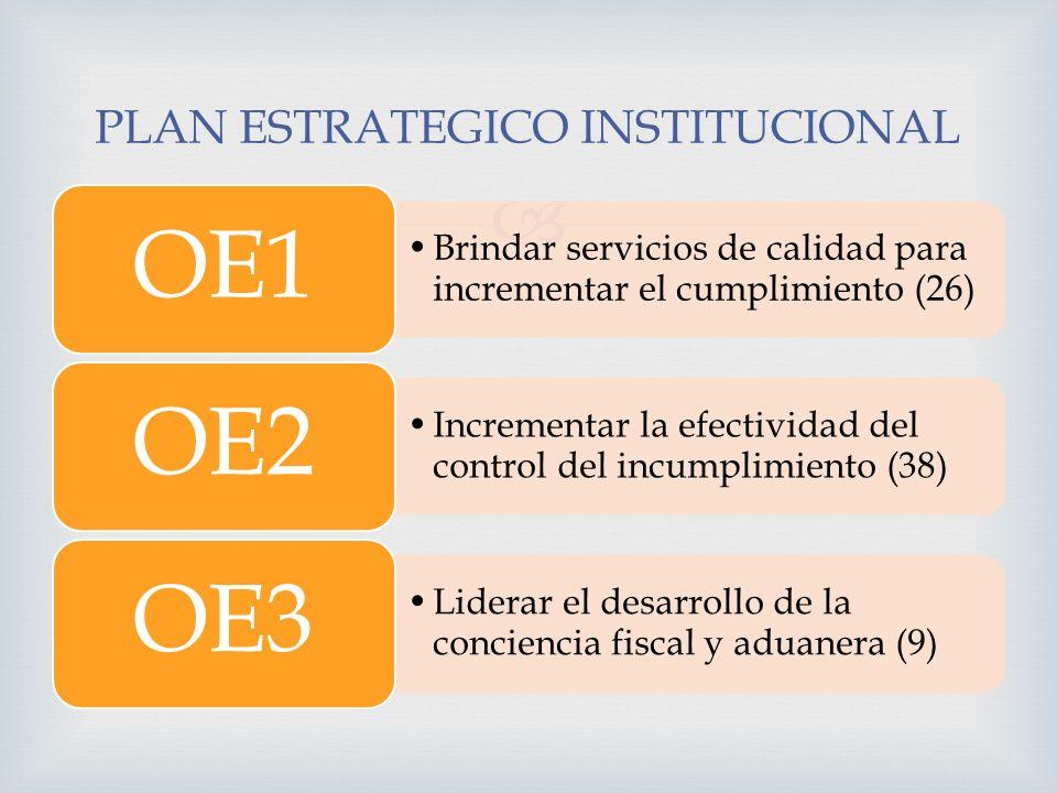 PLAN ESTRATEGICO INSTITUCIONAL Brindar servicios de calidad para incrementar el cumplimiento (26) OE1 Incrementar la efectividad del control del incum