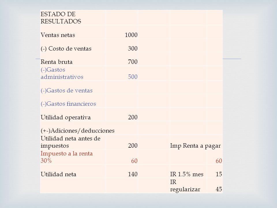 ESTADO DE RESULTADOS Ventas netas1000 (-) Costo de ventas300 Renta bruta700 (-)Gastos administrativos500 (-)Gastos de ventas (-)Gastos financieros Uti