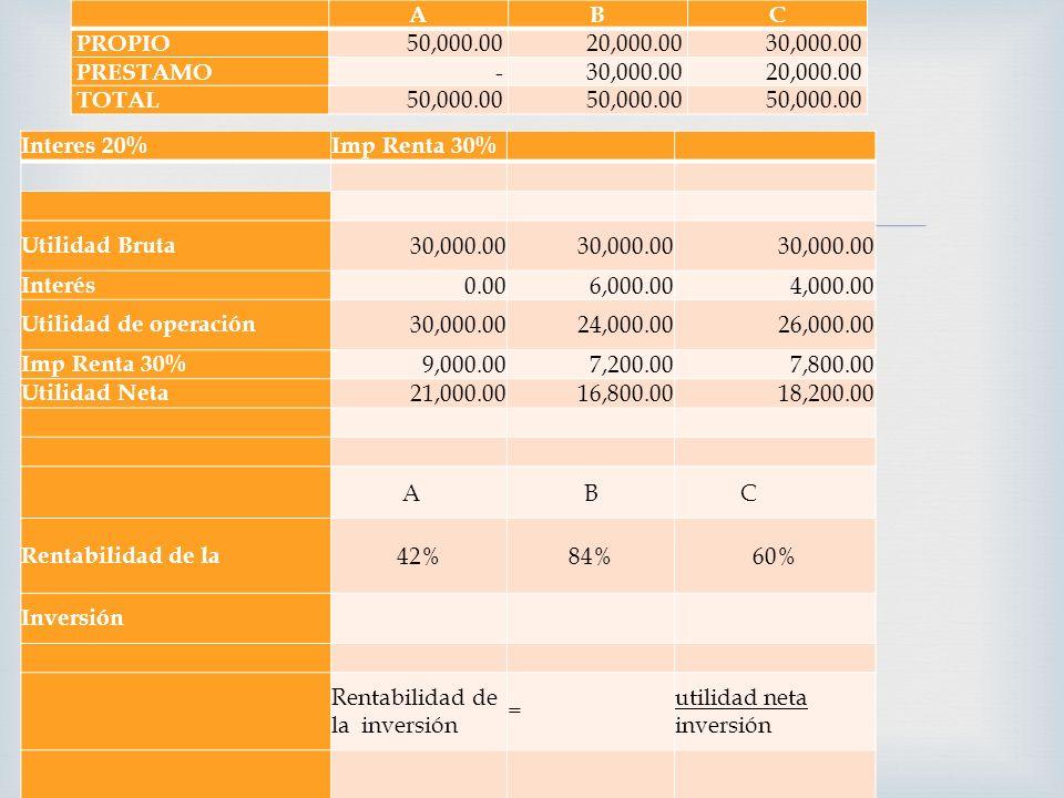 ABC PROPIO 50,000.00 20,000.00 30,000.00 PRESTAMO - 30,000.00 20,000.00 TOTAL 50,000.00 Interes 20%Imp Renta 30% Utilidad Bruta 30,000.00 Interés 0.00