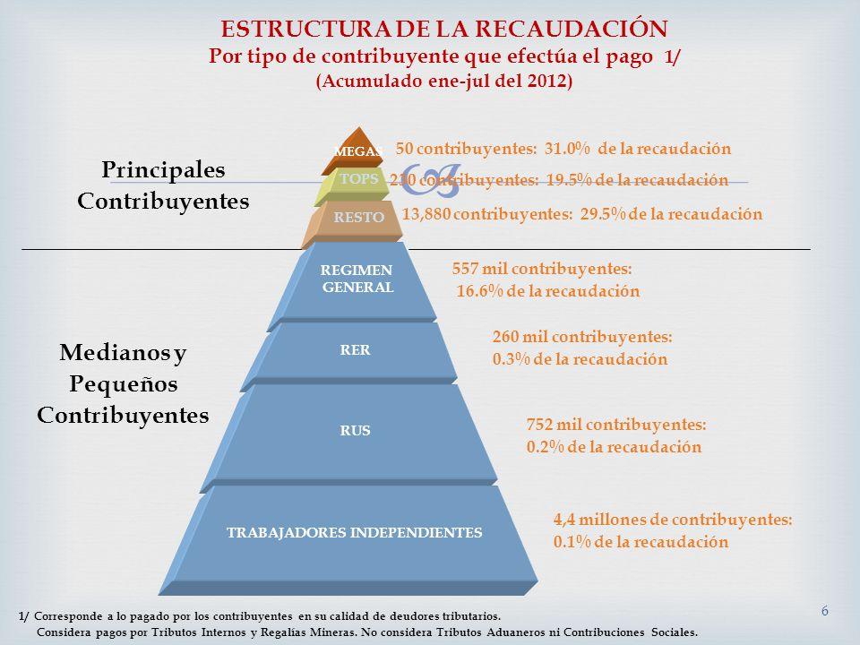 6 MEGAS TOPS RESTO 50 contribuyentes: 31.0% de la recaudación Principales Contribuyentes Medianos y Pequeños Contribuyentes 4,4 millones de contribuye