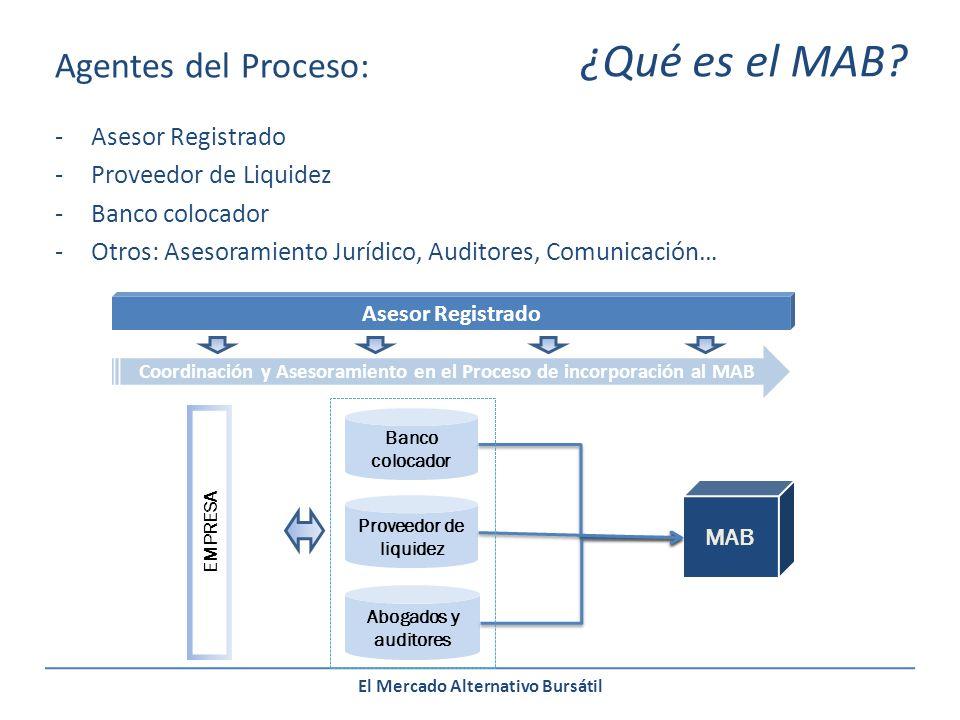 El Mercado Alternativo Bursátil Agentes del Proceso: -Asesor Registrado -Proveedor de Liquidez -Banco colocador -Otros: Asesoramiento Jurídico, Auditores, Comunicación… ¿Qué es el MAB.