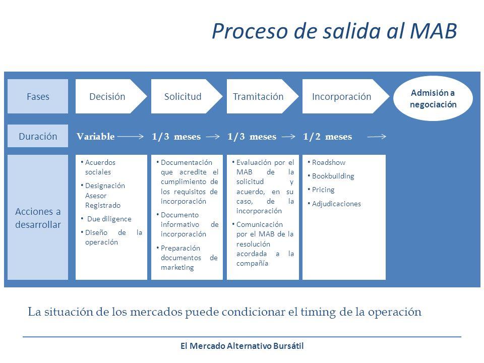 El Mercado Alternativo Bursátil Duración DecisiónSolicitudTramitaciónIncorporaciónFases Admisión a negociación Acciones a desarrollar Variable1 / 3 meses 1 / 2 meses Acuerdos sociales Designación Asesor Registrado Due diligence Diseño de la operación Documentación que acredite el cumplimiento de los requisitos de incorporación Documento informativo de incorporación Preparación documentos de marketing Evaluación por el MAB de la solicitud y acuerdo, en su caso, de la incorporación Comunicación por el MAB de la resolución acordada a la compañía Roadshow Bookbuilding Pricing Adjudicaciones La situación de los mercados puede condicionar el timing de la operación Proceso de salida al MAB