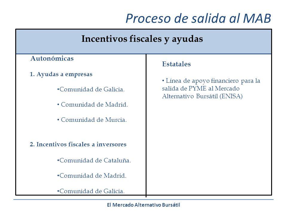 El Mercado Alternativo Bursátil Proceso de salida al MAB Incentivos fiscales y ayudas Autonómicas 1.