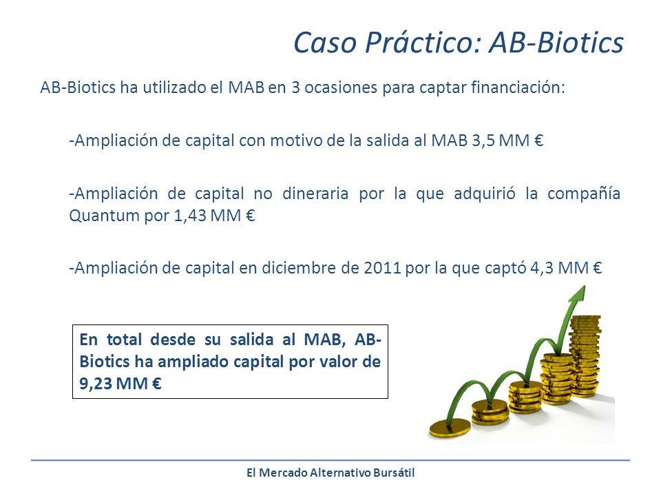El Mercado Alternativo Bursátil AB-Biotics ha utilizado el MAB en 3 ocasiones para captar financiación: -Ampliación de capital con motivo de la salida al MAB 3,5 MM -Ampliación de capital no dineraria por la que adquirió la compañía Quantum por 1,43 MM -Ampliación de capital en diciembre de 2011 por la que captó 4,3 MM Caso Práctico: AB-Biotics En total desde su salida al MAB, AB- Biotics ha ampliado capital por valor de 9,23 MM