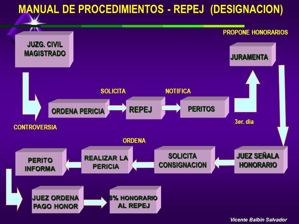 DESIGNACION DE LOS PERITOS JUDICIALES B)ORDENANDO LA REALIZACION DE LA PERICIA, PUEDEN PRESENTARSE LAS SIGUIENTES INCIDENCIAS:. REHUSAR EL NOMBRAMIENT