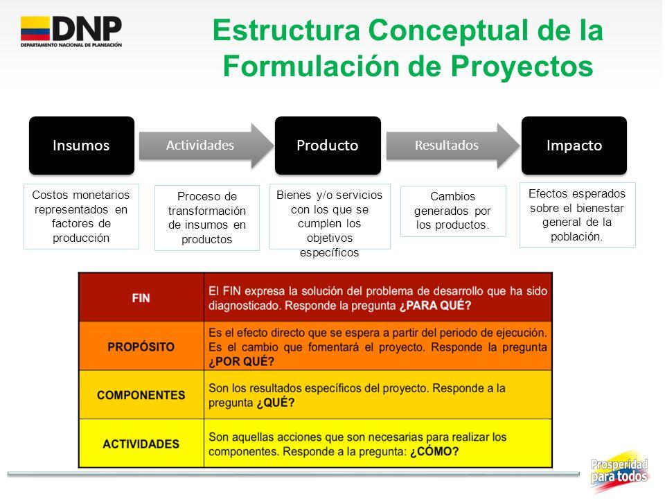 Estructura Conceptual de la Formulación de Proyectos Insumos Actividades Producto Resultados Impacto Costos monetarios representados en factores de pr