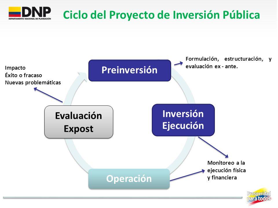 Preinversión Inversión Ejecución Operación Evaluación Expost Formulación, estructuración, y evaluación ex - ante. Monitoreo a la ejecución física y fi