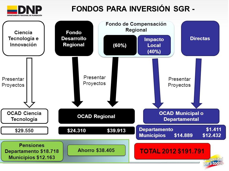 Ciencia Tecnología e Innovación Fondo Desarrollo Regional Fondo de Compensación Regional (60%) Impacto Local (40%) Directas FONDOS PARA INVERSIÓN SGR