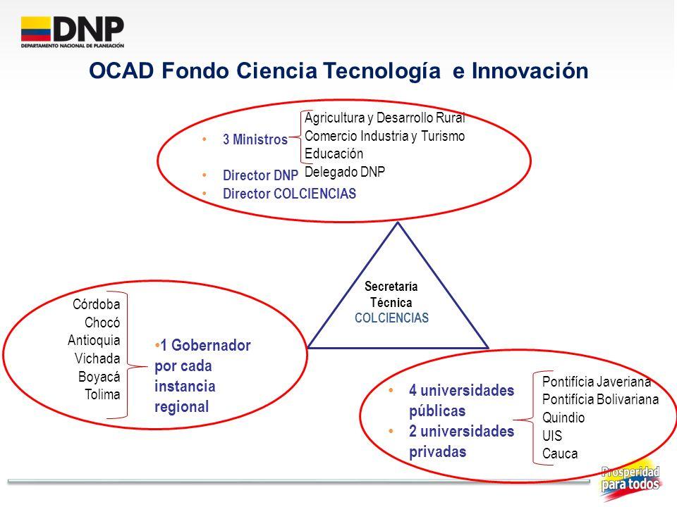 4 universidades públicas 2 universidades privadas OCAD Fondo Ciencia Tecnología e Innovación Secretaría Técnica COLCIENCIAS Agricultura y Desarrollo R