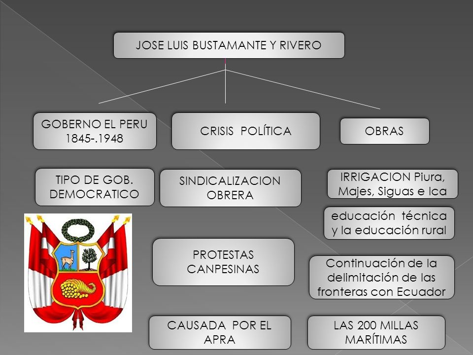 JOSE LUIS BUSTAMANTE Y RIVERO GOBERNO EL PERU 1845-.1948 TIPO DE GOB. DEMOCRATICO TIPO DE GOB. DEMOCRATICO CRISIS POLÍTICA SINDICALIZACION OBRERA PROT