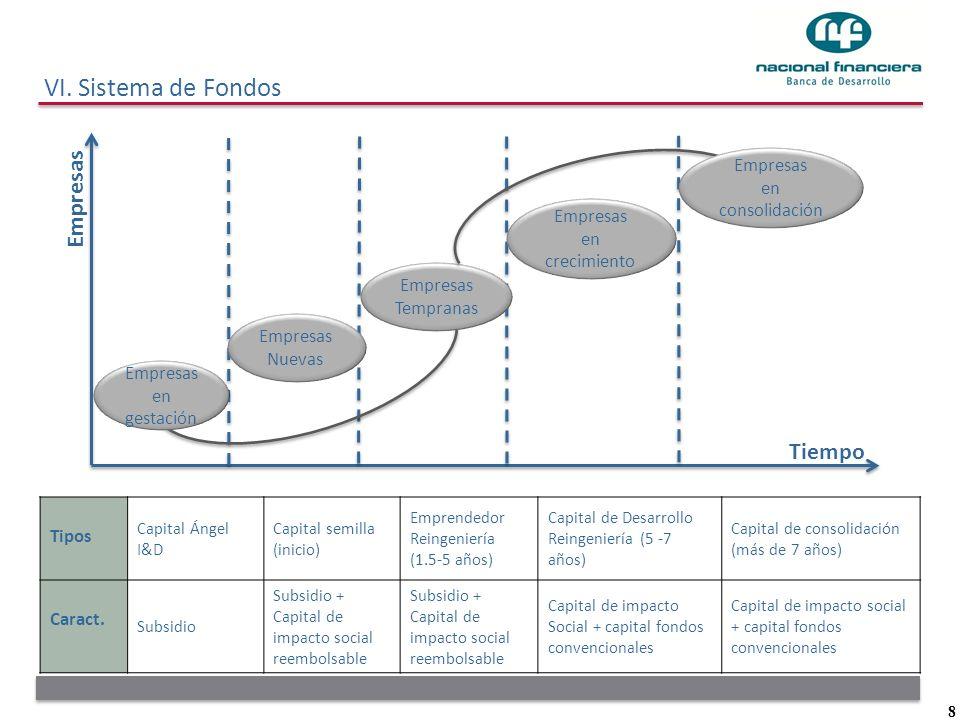 8 Empresas Tiempo Empresas Nuevas Empresas en crecimiento Empresas Tempranas Empresas en consolidación Empresas en gestación Tipos Capital Ángel I&D C