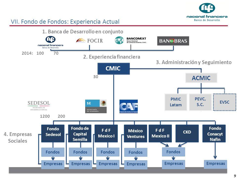 9 CMIC Fondo Sedesol Fondo de Capital Semilla F d F Mexico I México Ventures F d F Mexico II CKD Fondo Conacyt Nafin Fondos Empresas ACMIC PMIC Latam