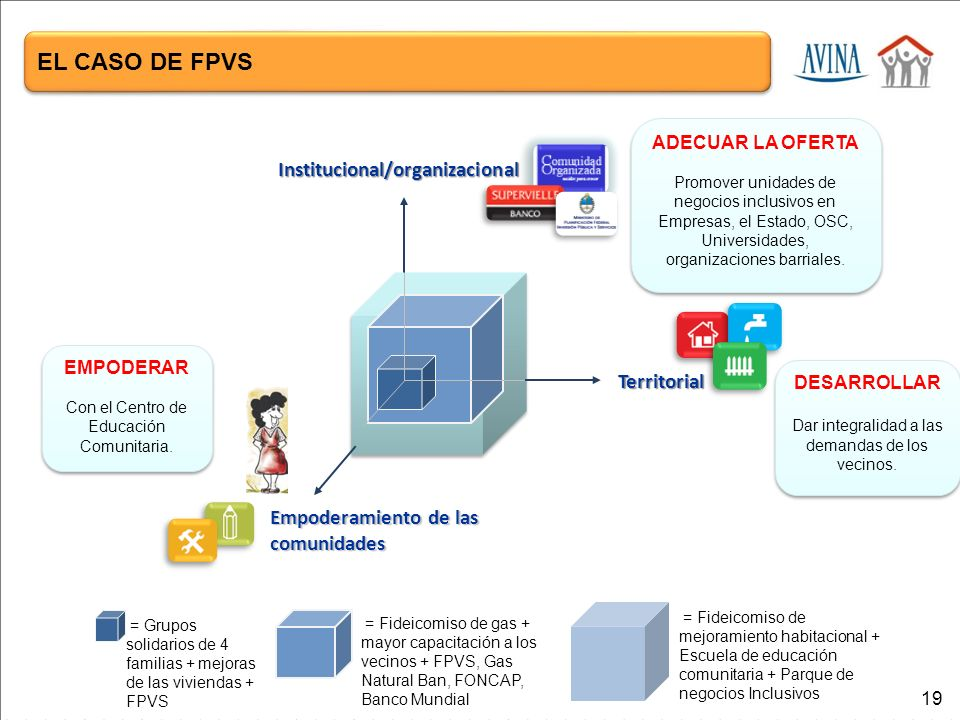 Empoderamiento de las comunidades Territorial Institucional/organizacional EMPODERAR Con el Centro de Educación Comunitaria.