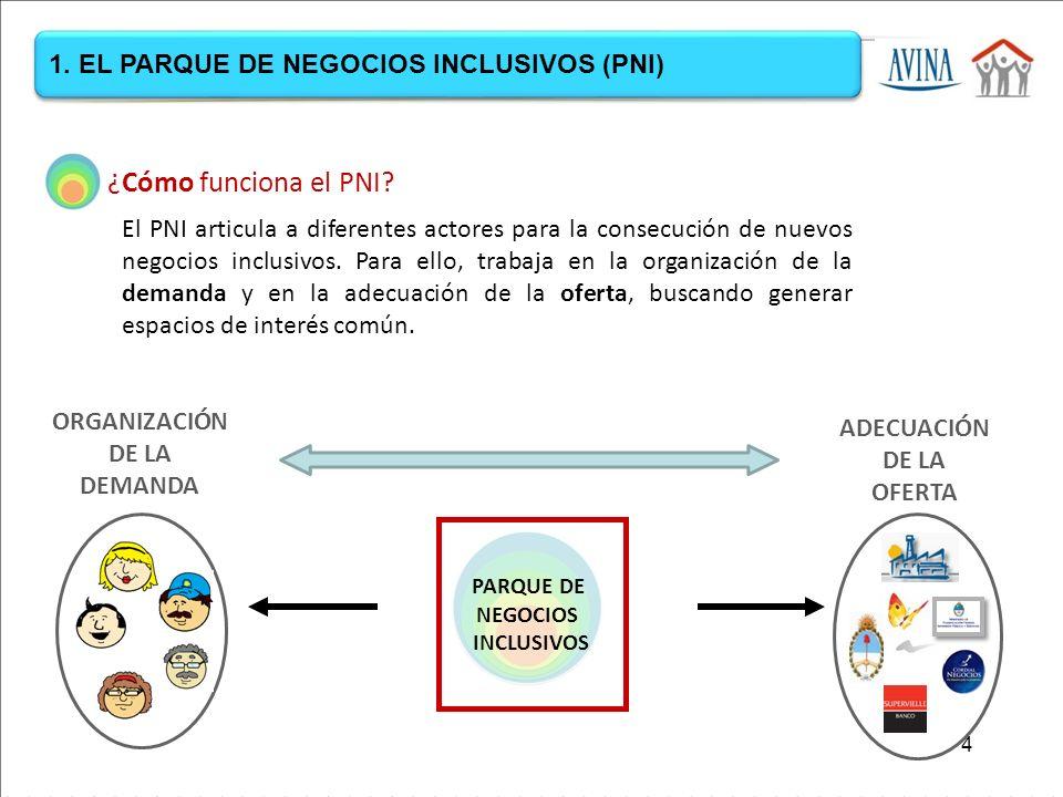 ORGANIZACIÓN DE LA DEMANDA ADECUACIÓN DE LA OFERTA PARQUE DE NEGOCIOS INCLUSIVOS ¿Cómo funciona el PNI.