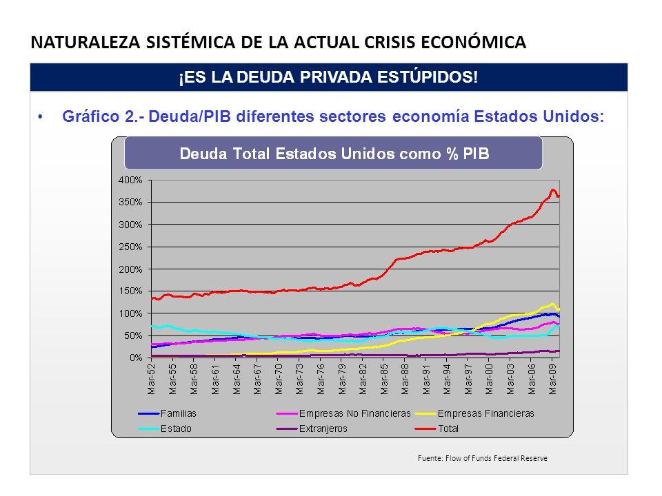 NATURALEZA SISTÉMICA DE LA ACTUAL CRISIS ECONÓMICA ¡ES LA DEUDA PRIVADA ESTÚPIDOS! Gráfico 2.- Deuda/PIB diferentes sectores economía Estados Unidos: