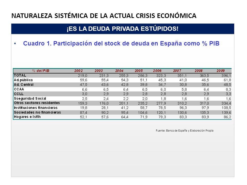 NATURALEZA SISTÉMICA DE LA ACTUAL CRISIS ECONÓMICA ¡ES LA DEUDA PRIVADA ESTÚPIDOS! Cuadro 1. Participación del stock de deuda en España como % PIB Fue