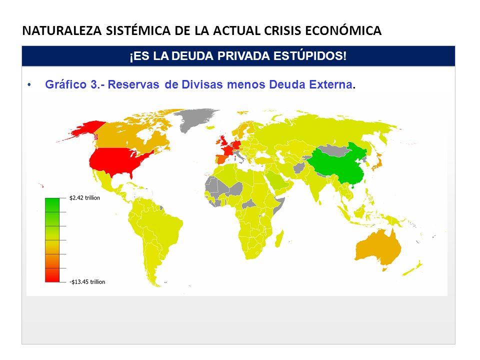 NATURALEZA SISTÉMICA DE LA ACTUAL CRISIS ECONÓMICA ¡ES LA DEUDA PRIVADA ESTÚPIDOS! Gráfico 3.- Reservas de Divisas menos Deuda Externa.
