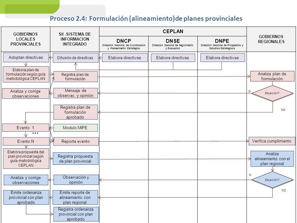 GOBIERNOS LOCALES PROVINCIALES SII -SISTEMA DE INFORMACION INTEGRADO CEPLAN GOBIERNOS REGIONALES DNCP Dirección Nacional de Coordinación y Planeamient