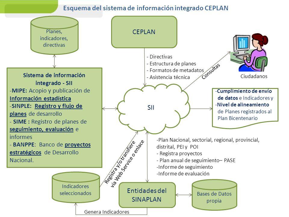 SII CEPLAN Entidades del SINAPLAN Bases de Datos propia Indicadores seleccionados - Directivas - Estructura de planes - Formatos de metadatos - Asiste