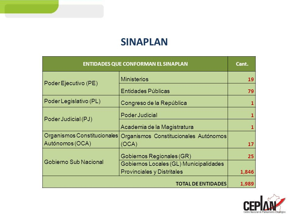 ENTIDADES QUE CONFORMAN EL SINAPLAN Cant. Poder Ejecutivo (PE) Ministerios 19 Entidades Públicas 79 Poder Legislativo (PL) Congreso de la República 1