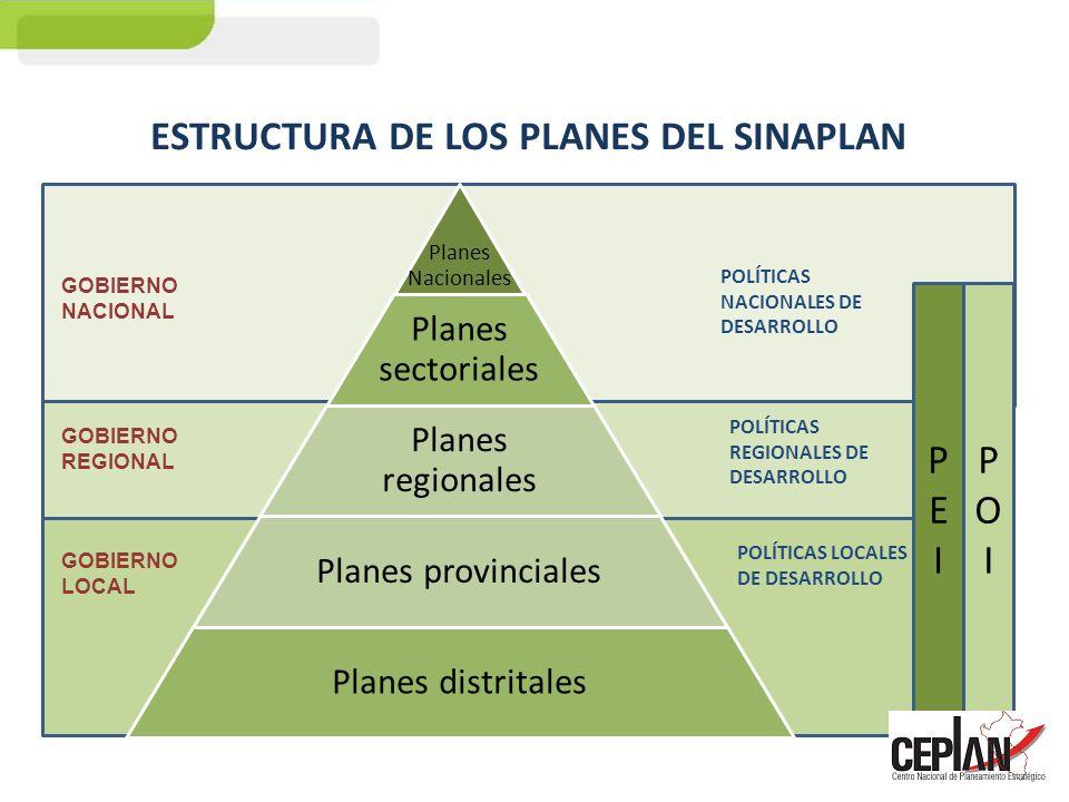 Planes Nacionales Planes sectoriales Planes regionales Planes provinciales Planes distritales PEIPEI POIPOI POLÍTICAS NACIONALES DE DESARROLLO POLÍTIC