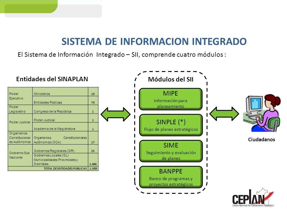 PROCESOS DEL SII ProcesoMódulo 1.Acopio de información para planeamiento - MIPE MIPE - Información para planeamiento 2.Formulación y aprobación de planes SINPLE - Flujo de planes 2.1 Plan Nacional de Largo y Mediano Plazo (PEDN) 2.2 Planes sectoriales (PESEM) 2.3 Planes regionales, provinciales y distritales concertados 2.4 Planes Estratégicos Institucionales (PEI) 2.5 Planes Operativos Institucionales (POI) 3.Seguimiento SIME - Seguimiento y evaluación de planes 3.1 De los planes sectoriales 3.2 De los planes regionales 3.3 De los planes provinciales 3.4 De los planes distritales 4.Evaluación de políticas, planes, programas y proyectos 4.1 Sectoriales 4.2 Regionales 4.3 Provinciales 4.4 Distritales 5.Calificación de programas y proyectos estratégicos BANPPE - Banco de programas y proyectos estratégicos 6.Seguimiento de programas y proyectos estratégicos 7.Evaluación de programas y proyectos estratégicos