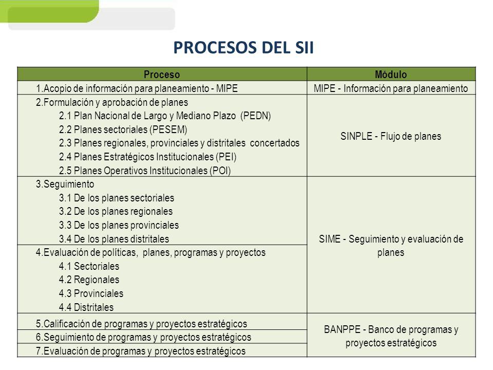 PROCESOS DEL SII ProcesoMódulo 1.Acopio de información para planeamiento - MIPE MIPE - Información para planeamiento 2.Formulación y aprobación de pla