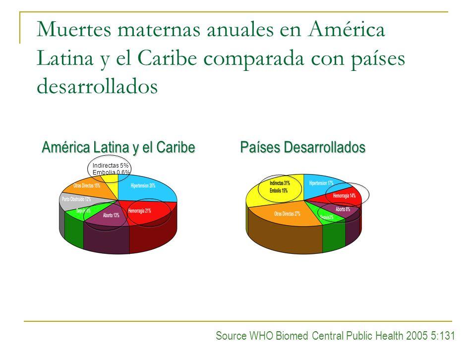 Muertes maternas anuales en América Latina y el Caribe comparada con países desarrollados Source WHO Biomed Central Public Health 2005 5:131 América L
