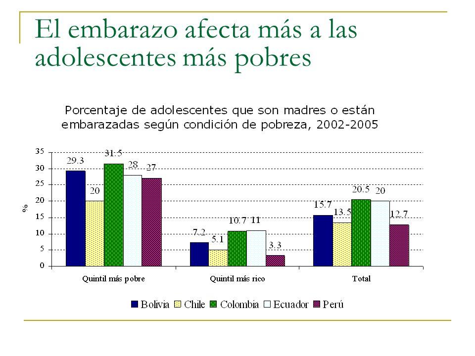 El embarazo afecta más a las adolescentes más pobres