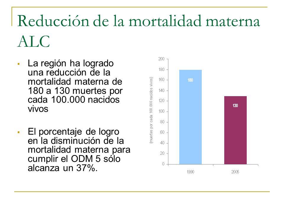 Reducción de la mortalidad materna ALC La región ha logrado una reducción de la mortalidad materna de 180 a 130 muertes por cada 100.000 nacidos vivos