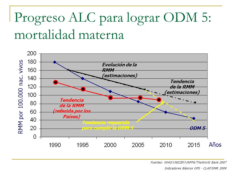 Años RMM por 100.000 nac. vivos ODM 5 Evolución de la RMM (estimaciones) Tendencia de la RMM (estimaciones) Tendencia requerida para cumplir la ODM 5