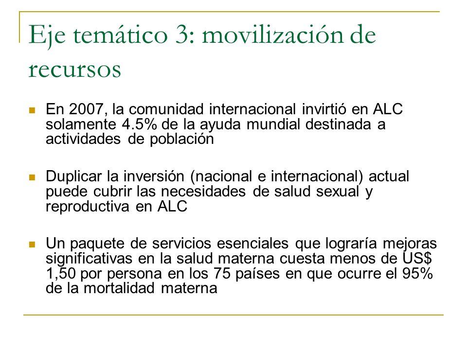 Eje temático 3: movilización de recursos En 2007, la comunidad internacional invirtió en ALC solamente 4.5% de la ayuda mundial destinada a actividade