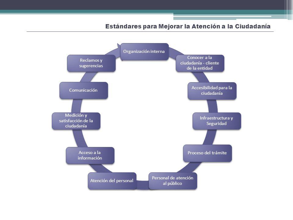 Estándares para Mejorar la Atención a la Ciudadanía Organización interna Conocer a la ciudadanía - cliente de la entidad Accesibilidad para la ciudada