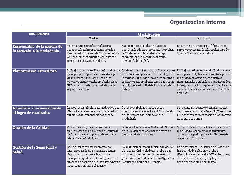 Organización Interna Mejora de la Atención y Orientación a la Ciudadanía Sub Elemento Clasificación BásicoMedioAvanzado Responsable de la mejora de la