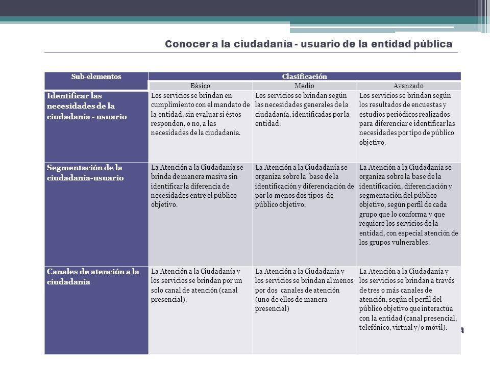 Conocer a la ciudadanía - usuario de la entidad pública Mejora de la Atención y Orientación a la Ciudadanía Sub-elementosClasificación BásicoMedioAvan