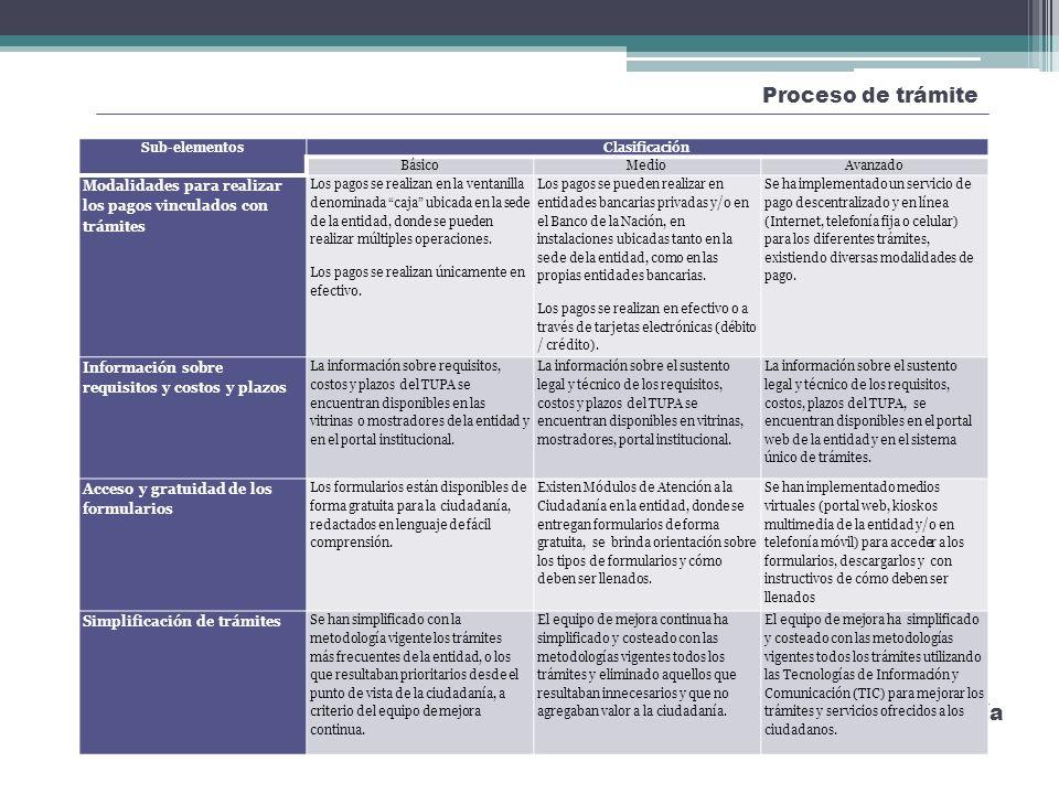 Proceso de trámite Mejora de la Atención y Orientación a la Ciudadanía Sub-elementosClasificación BásicoMedioAvanzado Modalidades para realizar los pa